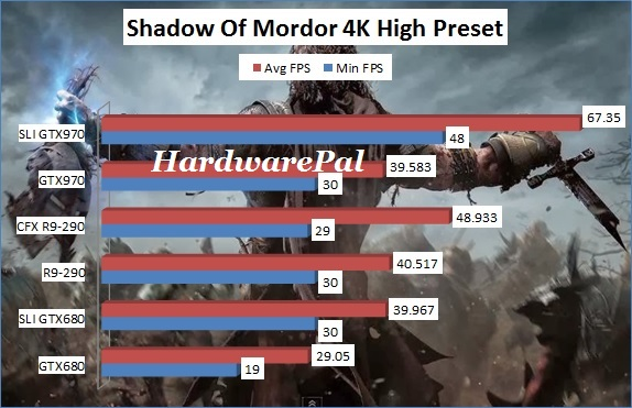 Shadow Of Mordor 3840x2160 4K High Benchmark