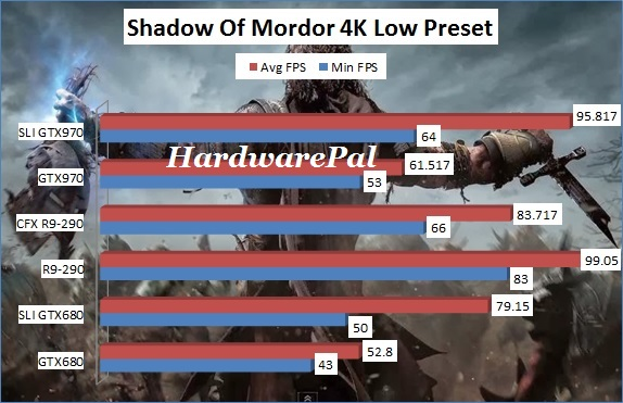 Shadow Of Mordor 3840x2160 4K Low Benchmark