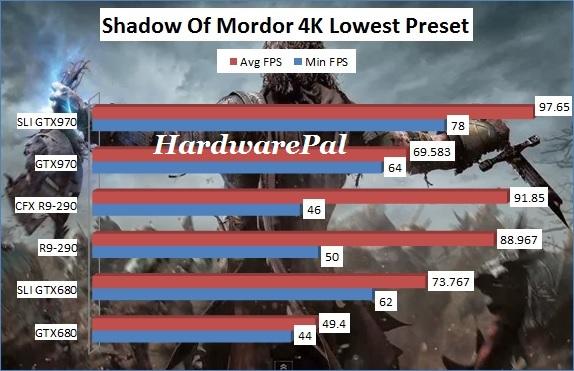 Shadow Of Mordor 3840x2160 4K Lowest Benchmark