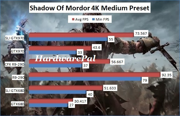 Shadow Of Mordor 3840x2160 4K Medium Benchmark