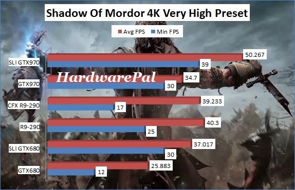 Shadow Of Mordor 3840x2160 4K Very High Benchmark