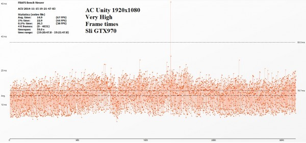 AC Unity Frame times 1920x1080