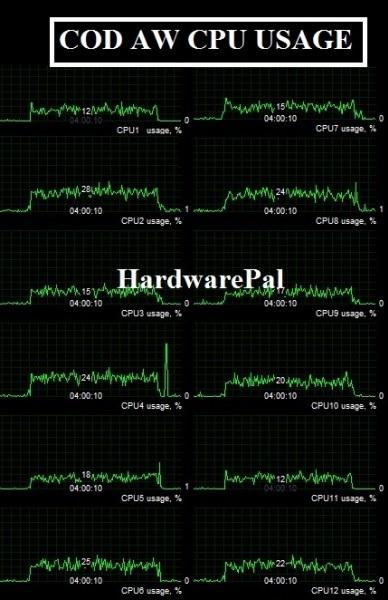 COD AW CPU USAGE