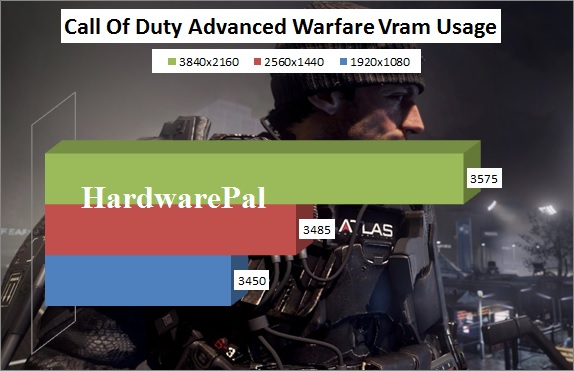 COD Advanced Warfare Video ram Usage