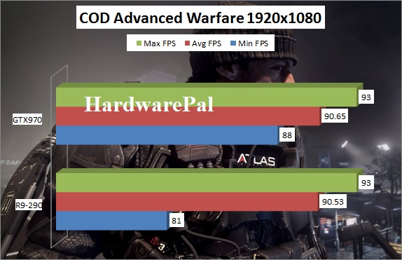 Call Of Duty Advanced Warfare GTX970 vs R9-290 Benchmark 1920x1080 framerate
