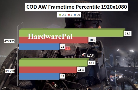 Call Of Duty Advanced Warfare GTX970 vs R9-290 Benchmark 1920x1080 frametimes