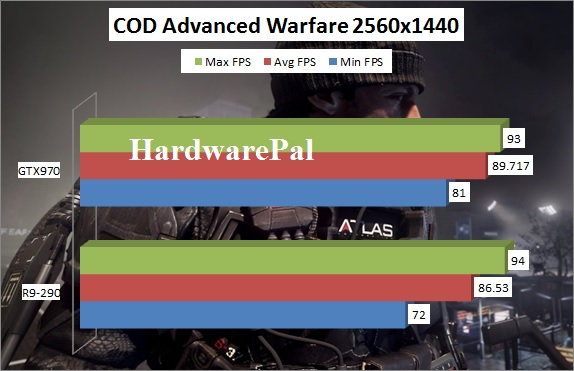 Call Of Duty Advanced Warfare GTX970 vs R9-290 Benchmark 2560x1440 framerate