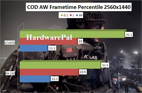 Call Of Duty Advanced Warfare GTX970 vs R9-290 Benchmark 2560x1440 frametimes