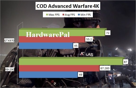 Call Of Duty Advanced Warfare GTX970 vs R9-290 Benchmark 3840x2160 4K framerate