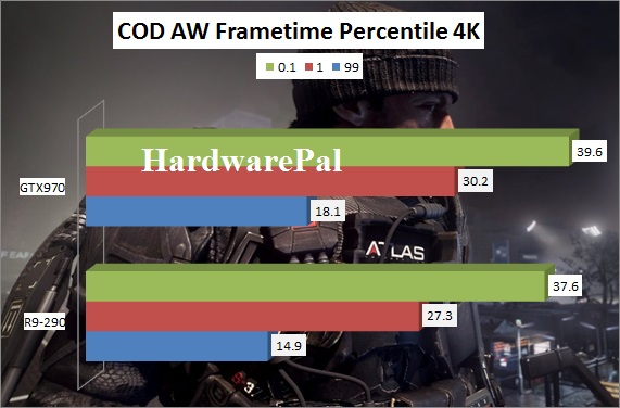 Call Of Duty Advanced Warfare GTX970 vs R9-290 Benchmark 3840x2160 4K frametimes