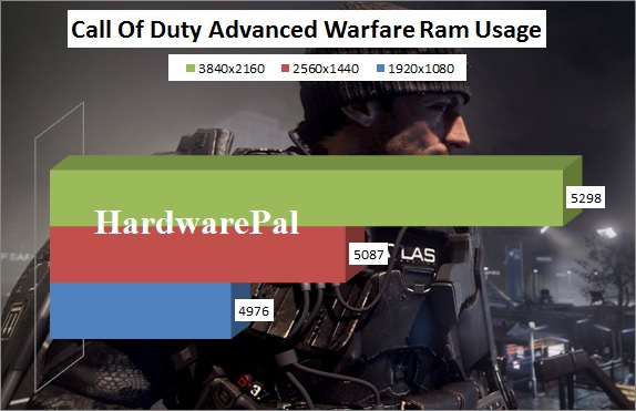 Call of Duty AW System Ram Usage