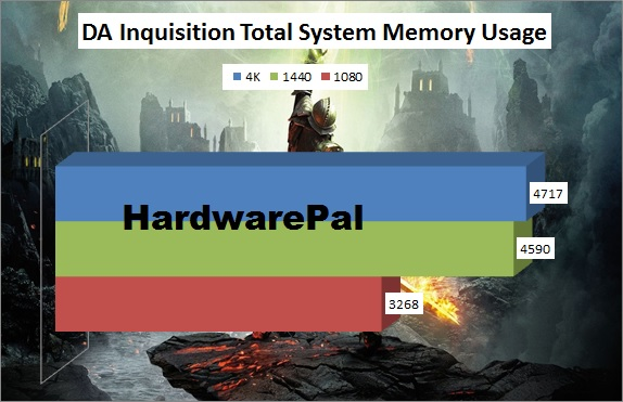 Dragon Age 3 Inquisition System Memory Usage
