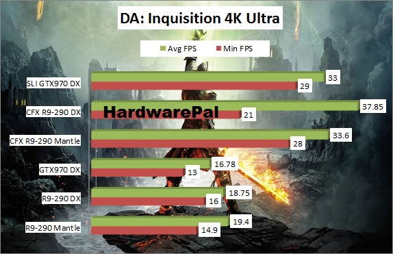 Dragon Age Inquisition 4K Benchmark Mantle Vs DirectX