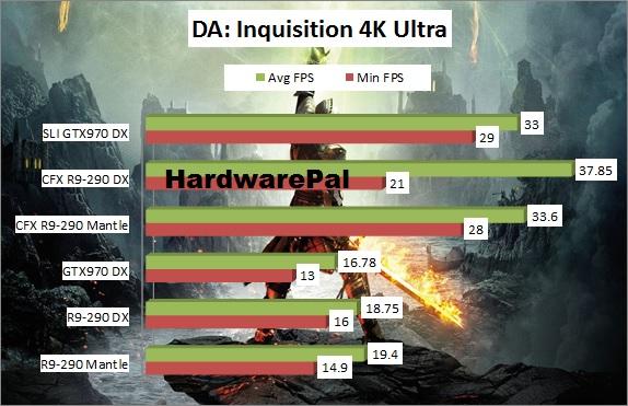 Dragon Age Inquisition Benchmark Mantle Vs DirectX - HardwarePal