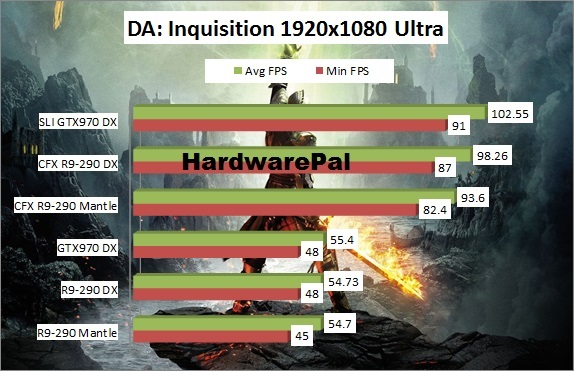 Dragon Age Inquisition Benchmark 1920x1080 Mantle Vs DirectX