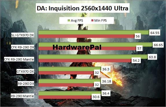 Dragon Age Inquisition Benchmark 2560x1440 Mantle Vs DirectX