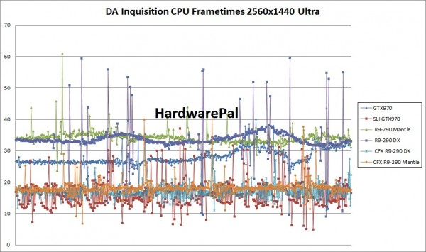 Dragon Age Inquisition CPU Frametimes 2560x1440