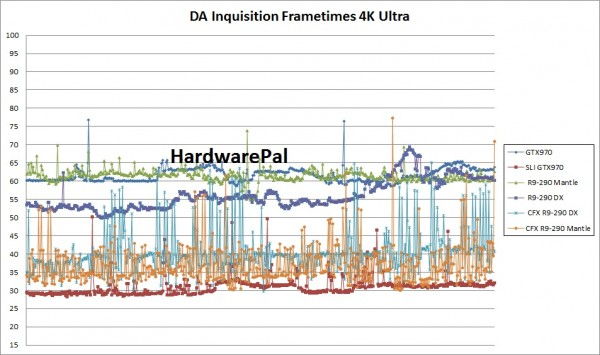 Dragon Age Inquisition Frametimes 4K