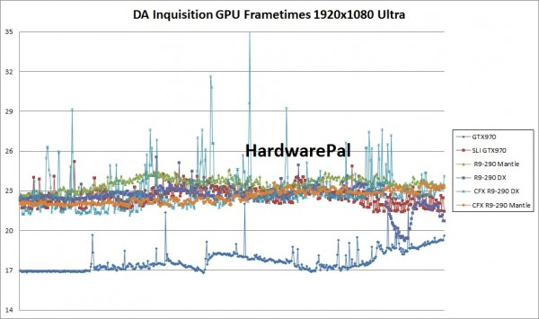 Dragon Age Inquisition GPU Frametimes 1920x1080