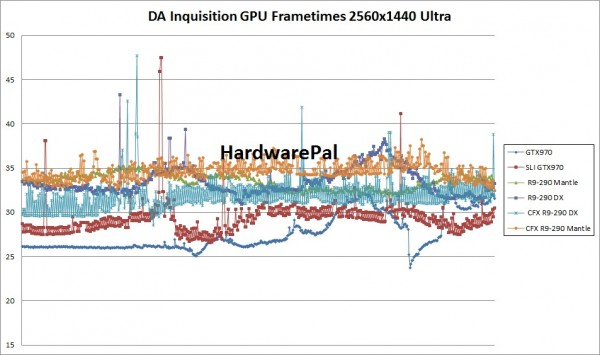 Dragon Age Inquisition GPU Frametimes 2560x1440