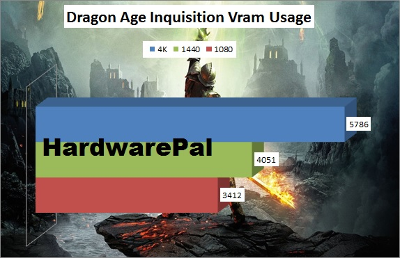 Dragon Age Vram Usage