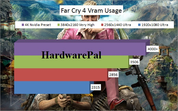 how to call backup in far cry 4