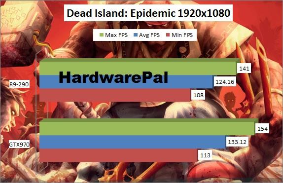 Dead Island Epidemic Benchmark 1920x1080