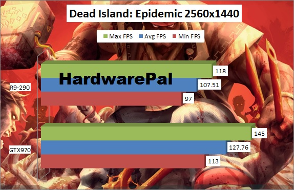 Dead Island Epidemic Benchmark 2560x1440
