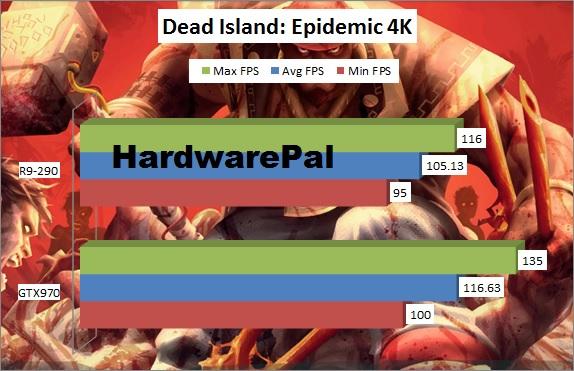 Dead Island Epidemic Benchmark 4K