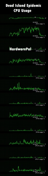 Dead Island Epidemic CPU Usage