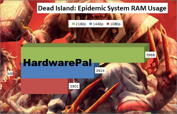 Dead Island Epidemic Total System RAM Usage