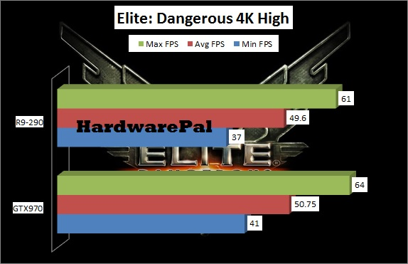 Elite Dangerous 4K benchmarks