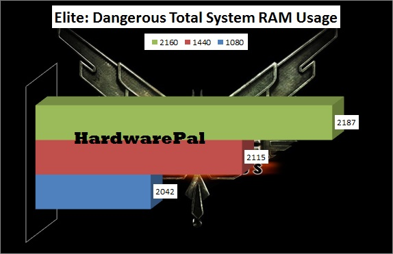 Elite Dangerous Total System RAM Usage