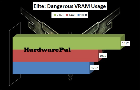 Elite Dangerous VRAM Usage