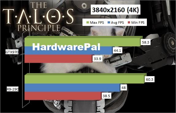 The Talos Principle 4K Benchmark 3840x2160