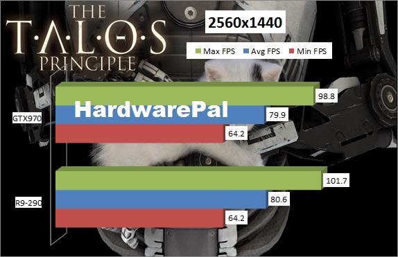 The Talos Principle Benchmark 2560x1440