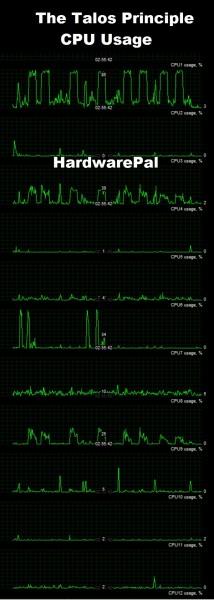The Talos Principle CPU Usage