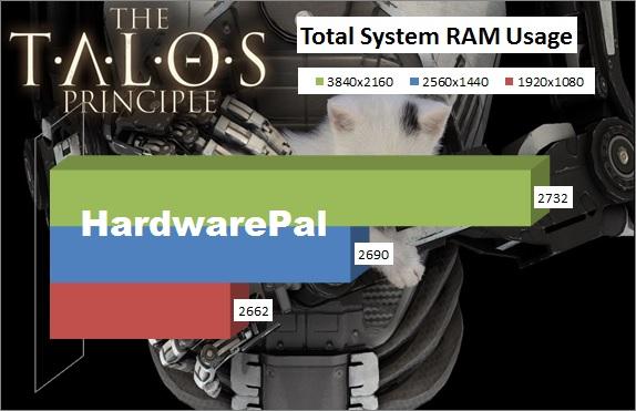 The Talos Principle Total System RAM Usage