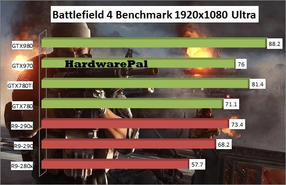 Battlefield 4 GPU Benchmark