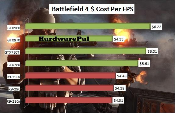 Battlefield 4 GPU Price-Performance