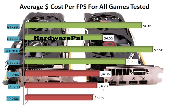 Best Price-Performance GPU for Gaming