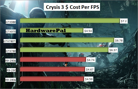 Crysis 3 GPU Price-Performance