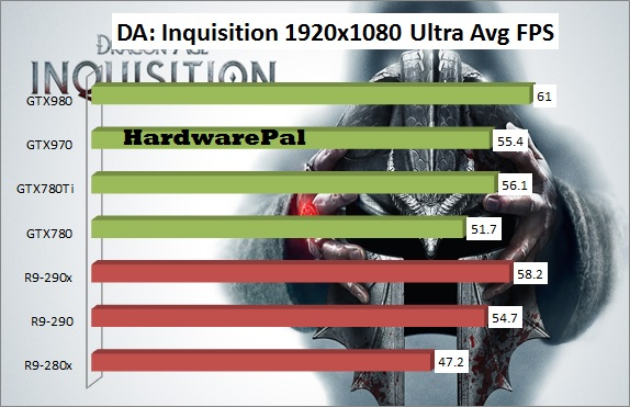 Dragon Age Inquisition GPU Benchmark
