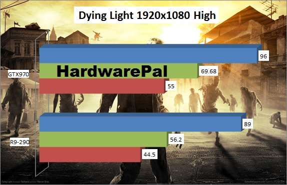 Dying Light Benchmark 1920x1080