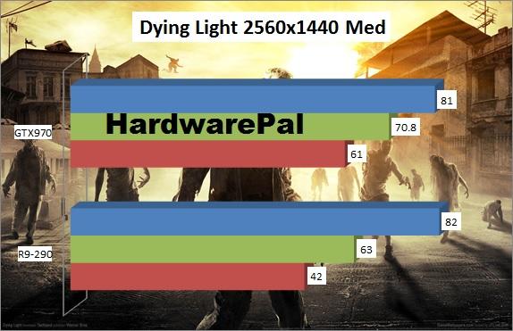 Dying Light Benchmark 2560x1440