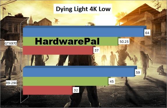 Dying Light Benchmark 4K