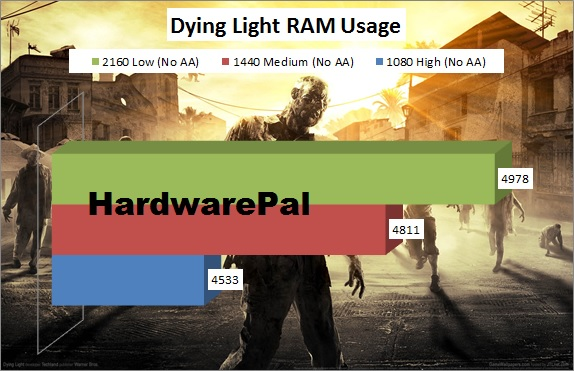 Dying Light System Memory Usage