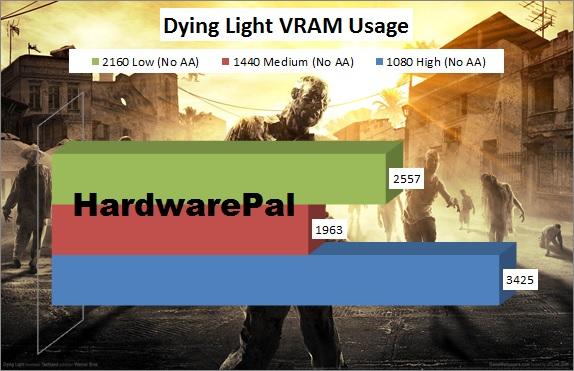 Dying Light Vram Usage