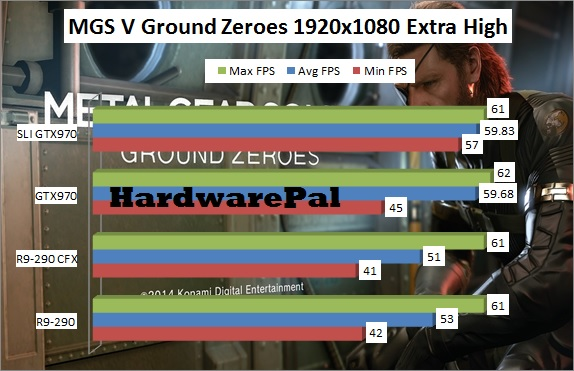 MGS V Ground Zeroes Benchmark 1920x1080