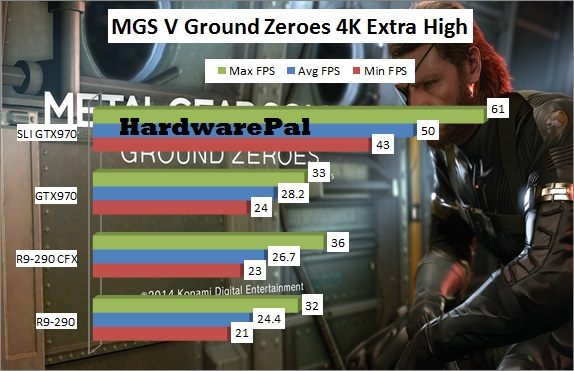 MGS V Ground Zeroes Benchmark 4K